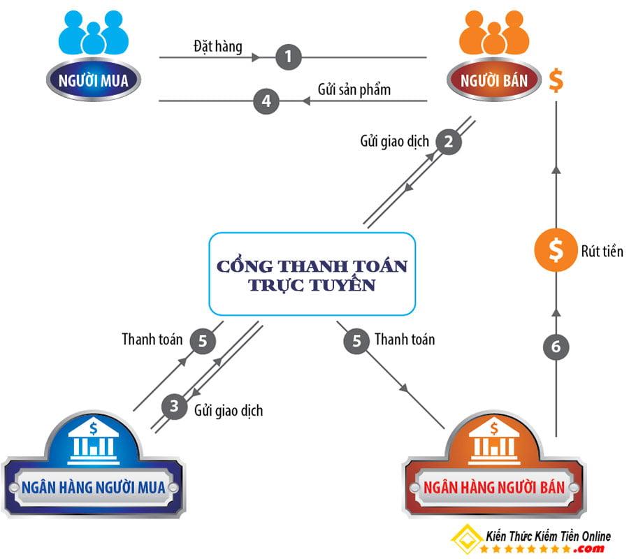 Tích Hợp Ví Thanh Toán Điện Tử, Web Shop Bán Hàng Online MoMo, Zalo Pay